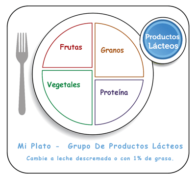 spanish-my-plate-healthy-family-message-leche-dairy-group